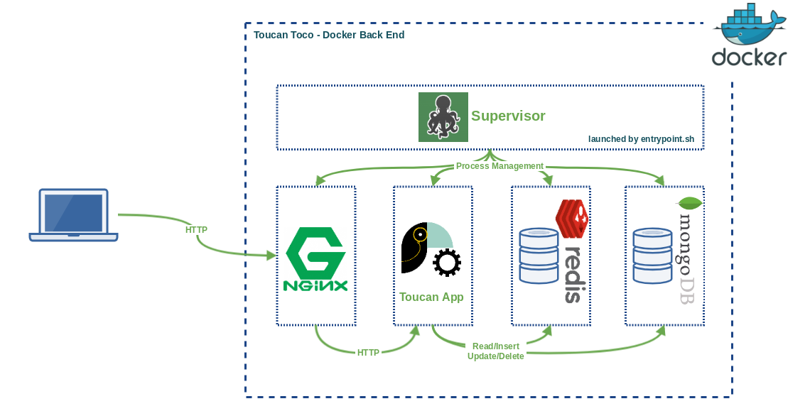 Toucan Toco BackEnd Architecture