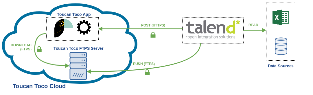 Push data to Toucan with Talend
